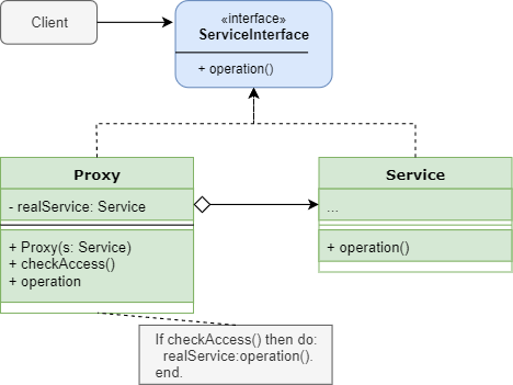 Diagram of a proxy pattern