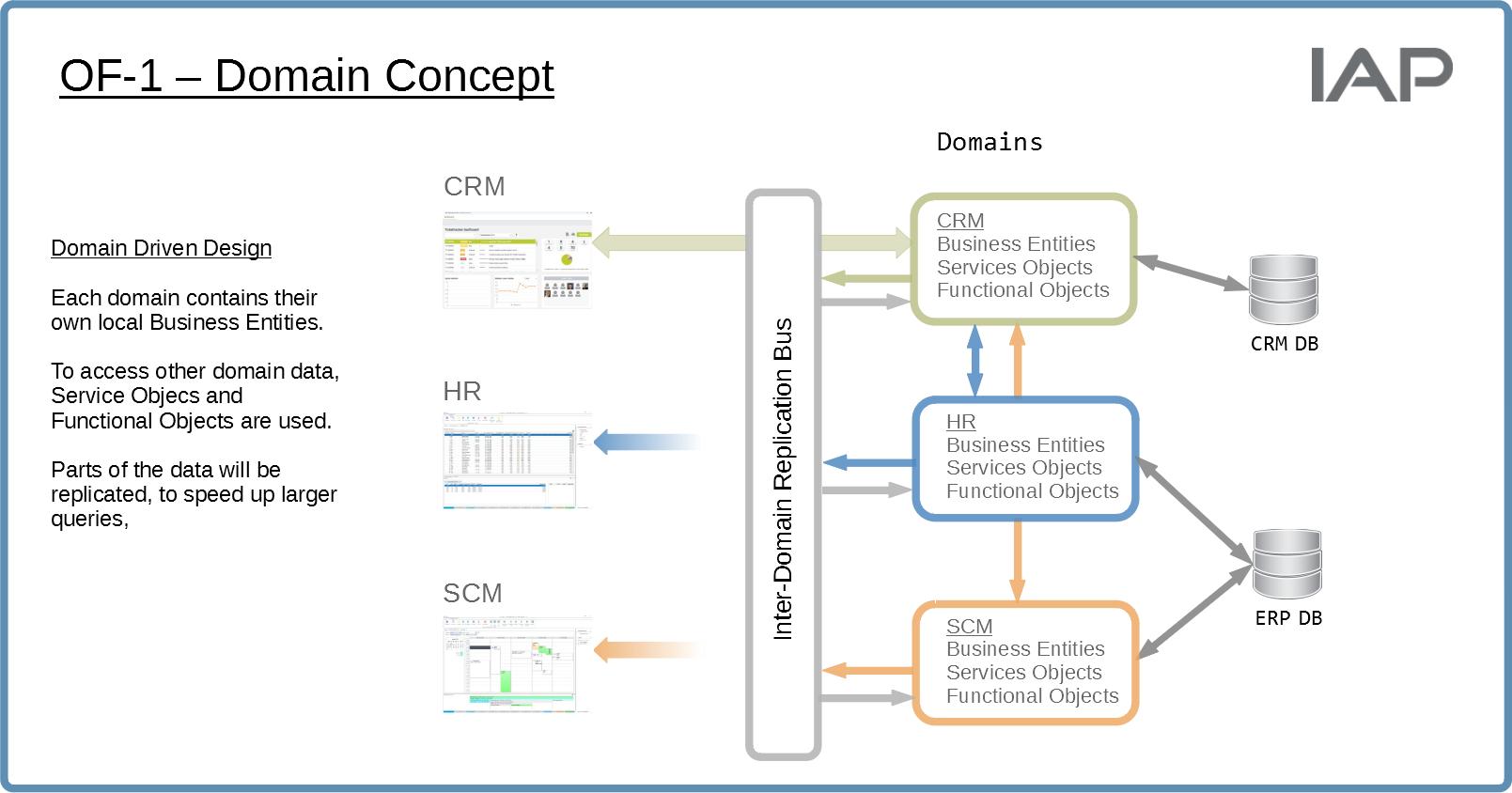 Domain Driven Design Überblick